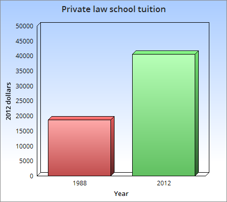 Private law school tuition